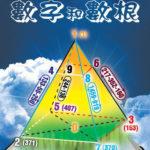 在数字化的时代用数字诠释宇宙和宇宙变化的规律(二)