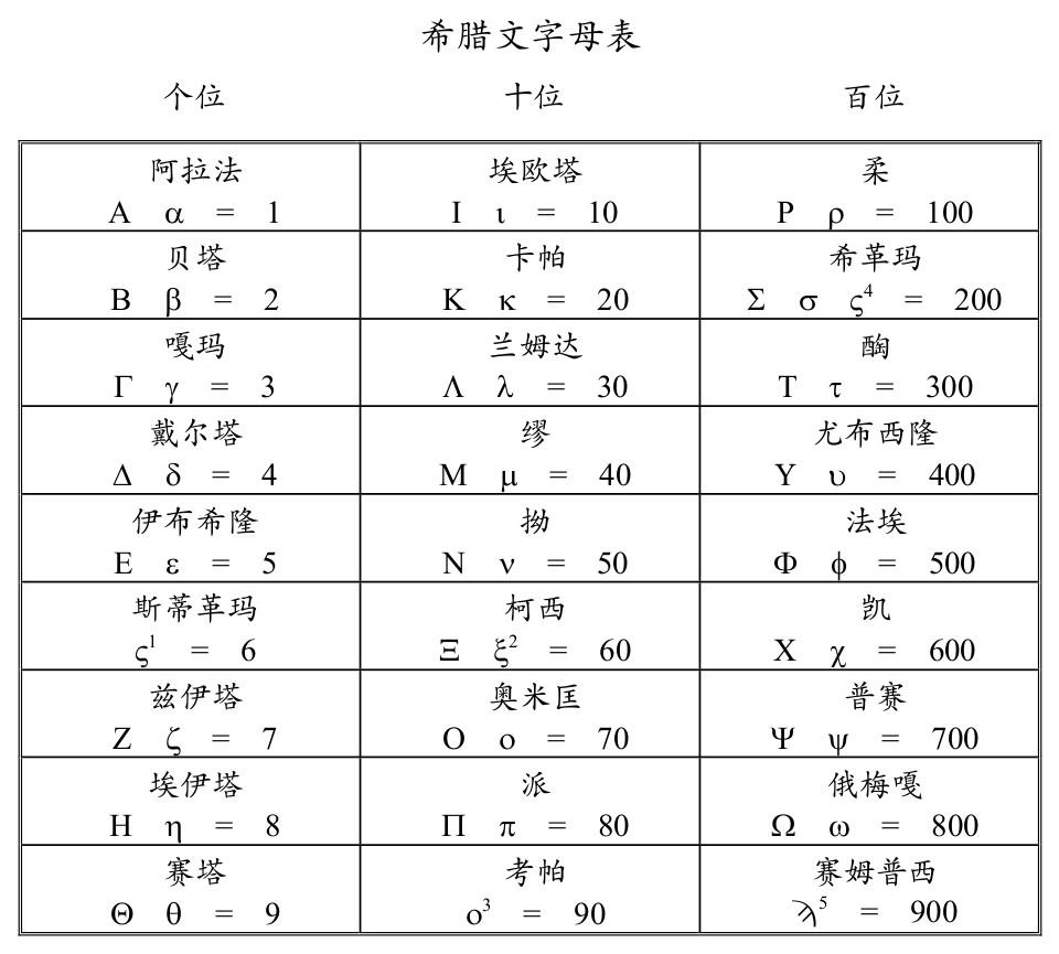 希臘文24個字母的排列和數值