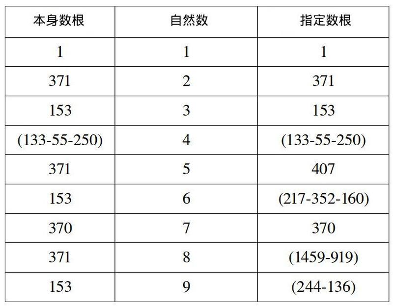 九個自然數的本身數根和指定數根數根